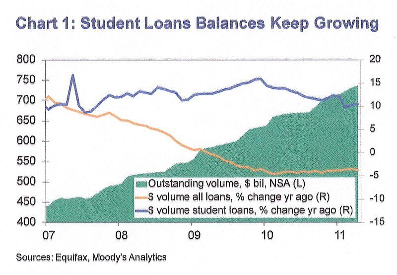 Student loans balances0001