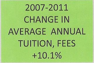 Tuition and fees rising rapidly 2007-2011