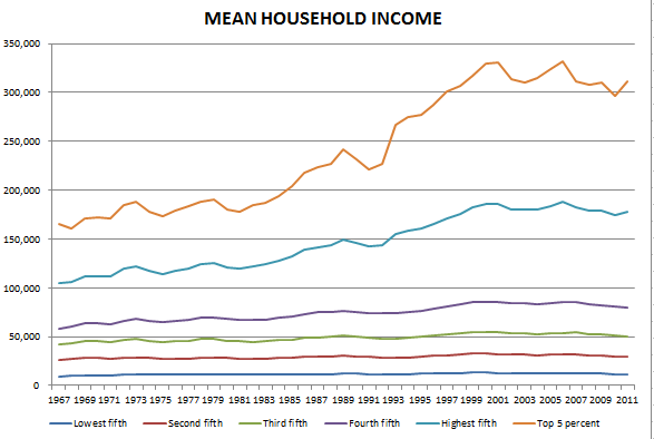Snip household income